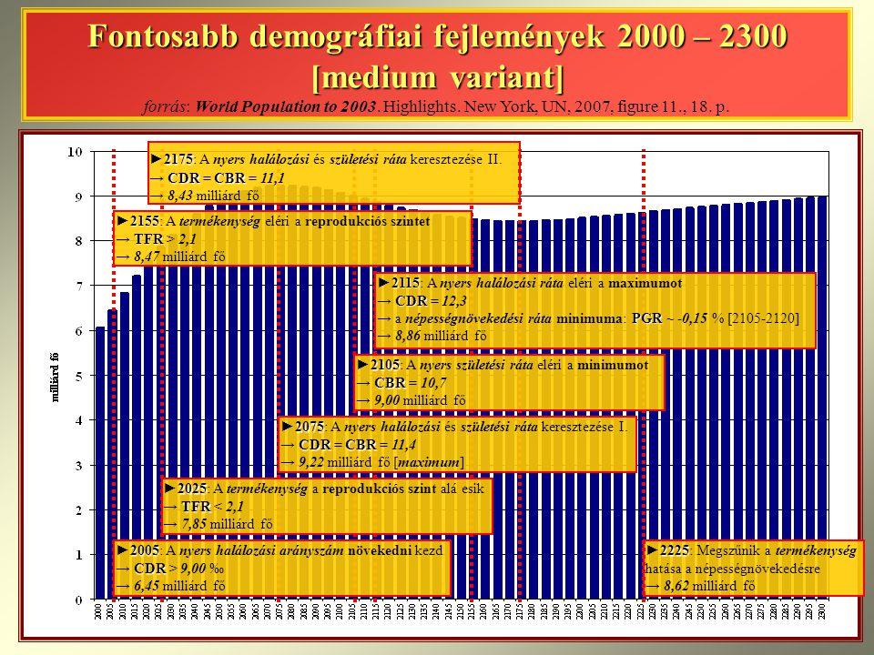 Fontosabb demográfiai fejlemények 2000 – 2300 [medium variant] forrás: World Population to 2003. Highlights. New York, UN, 2007, figure 11., 18. p.